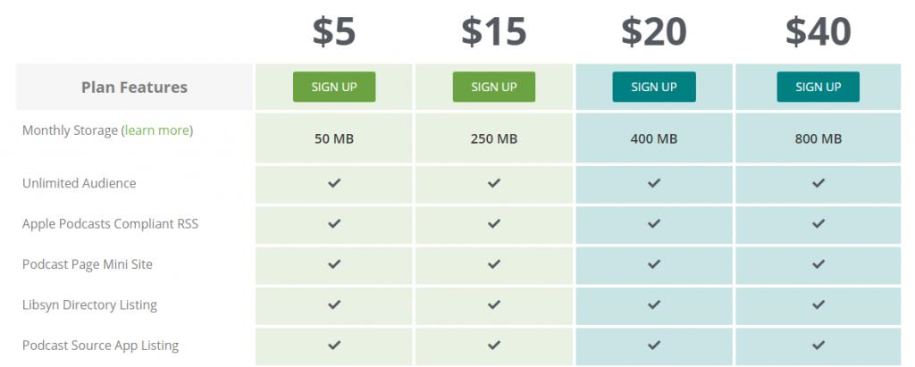 Libsyn Pricing Plan