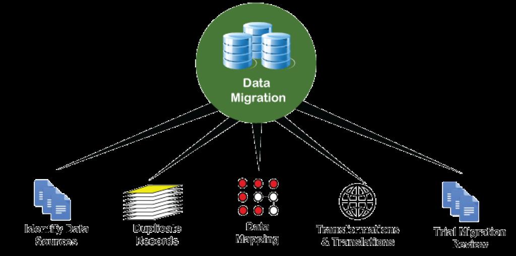 data-migration process